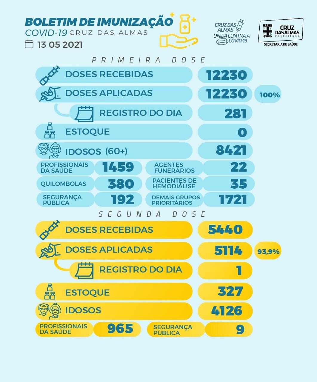 BOLETIM DE IMUNIZAÇÃO 13/05/2021