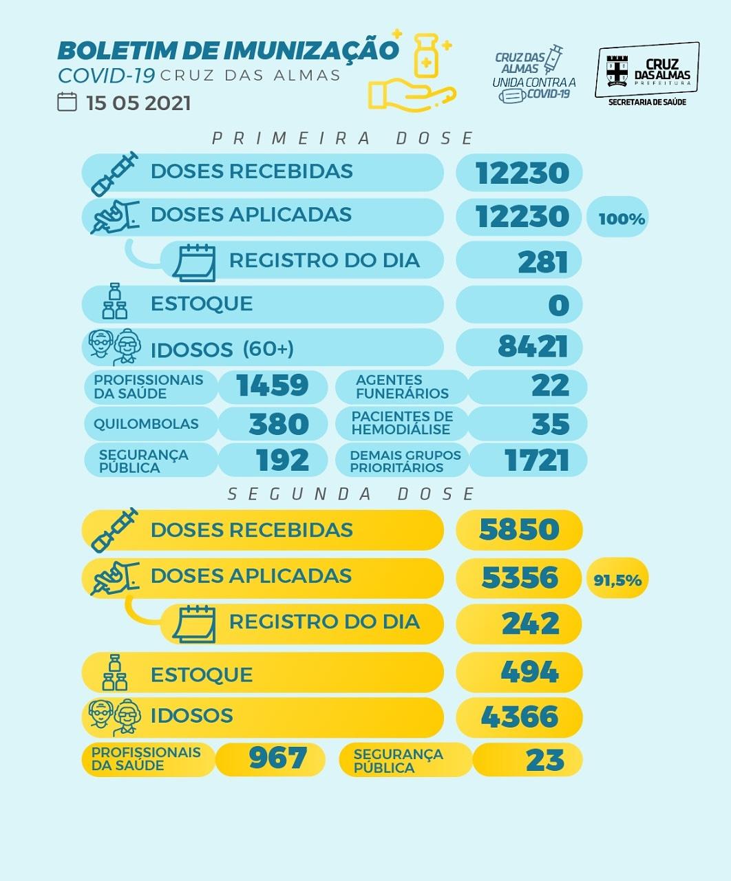 BOLETIM DE IMUNIZAÇÃO 15/05/2021