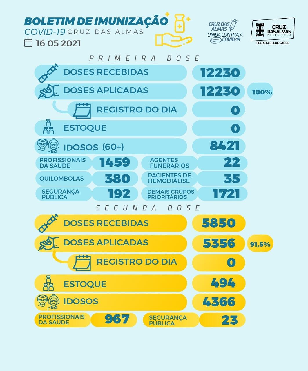 BOLETIM DE IMUNIZAÇÃO 16/05/2021