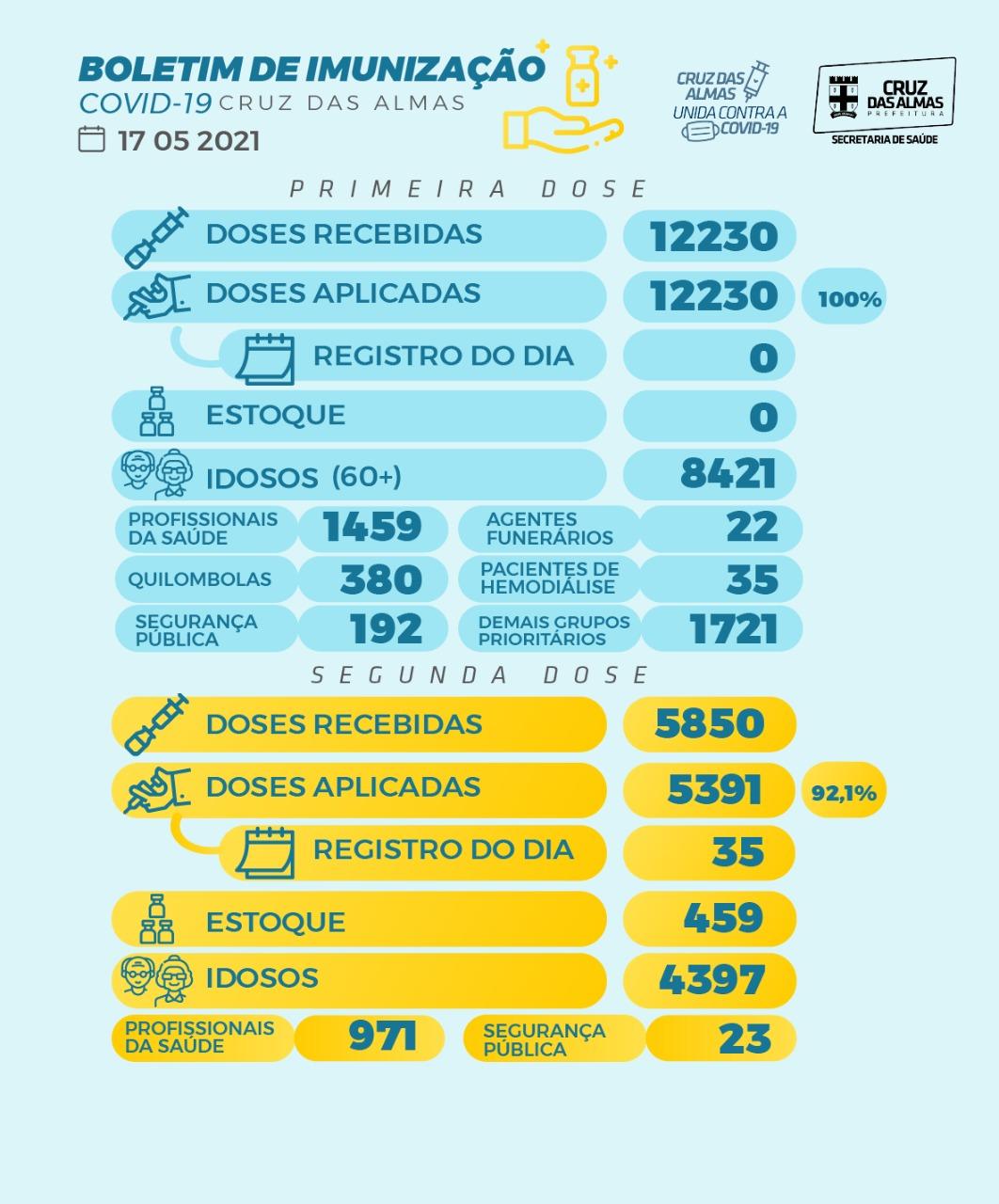 BOLETIM DE IMUNIZAÇÃO 17/05/2021
