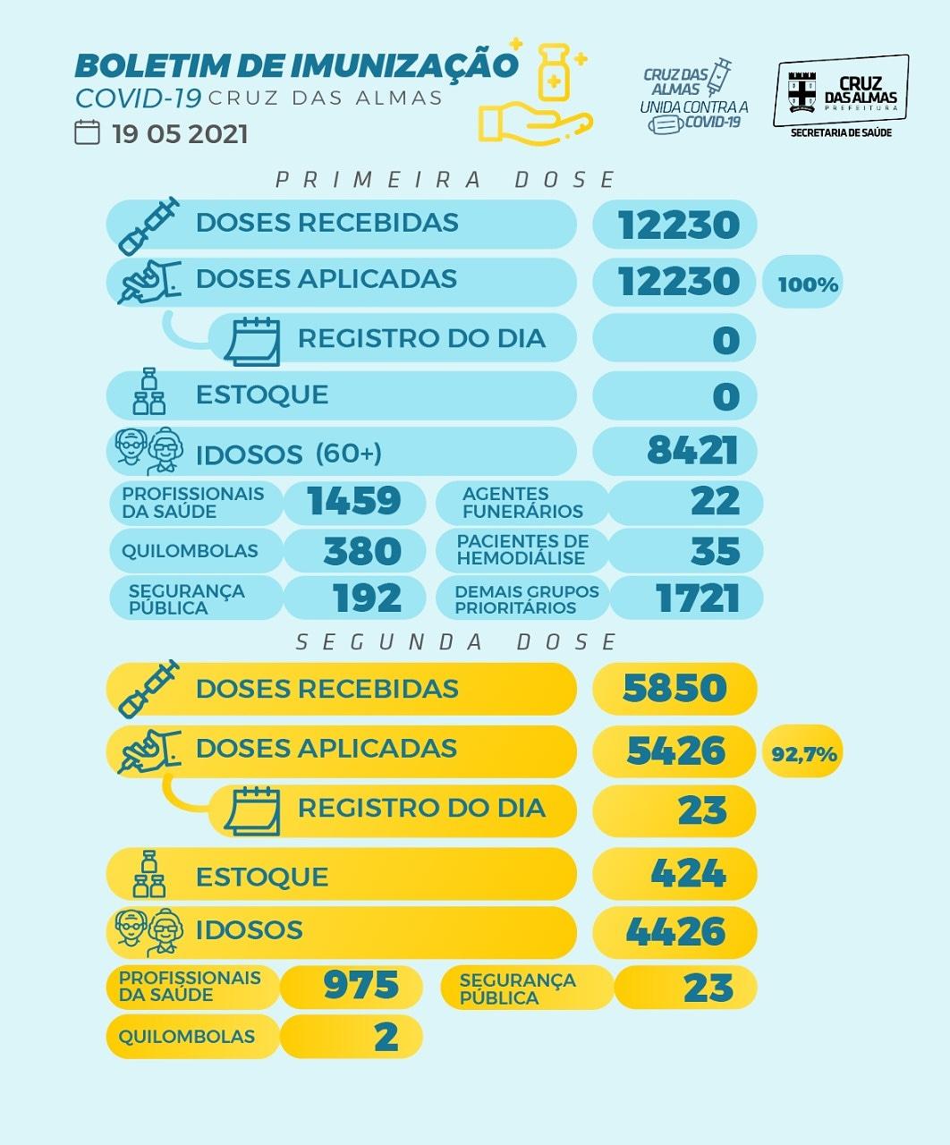 BOLETIM DE IMUNIZAÇÃO 19/05/2021