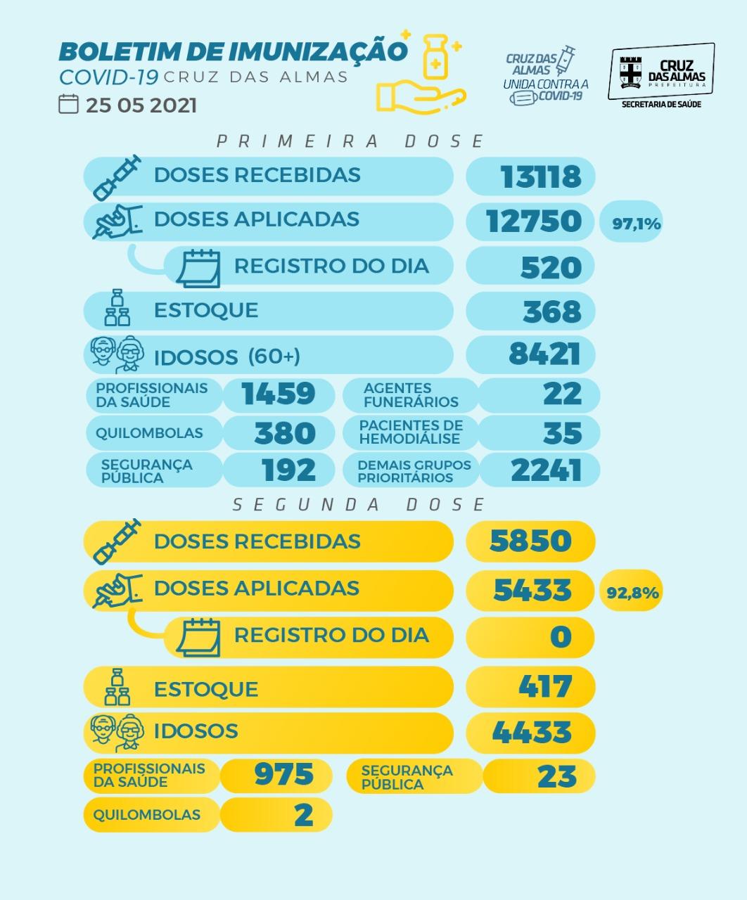 BOLETIM DE IMUNIZAÇÃO 25/05/2021