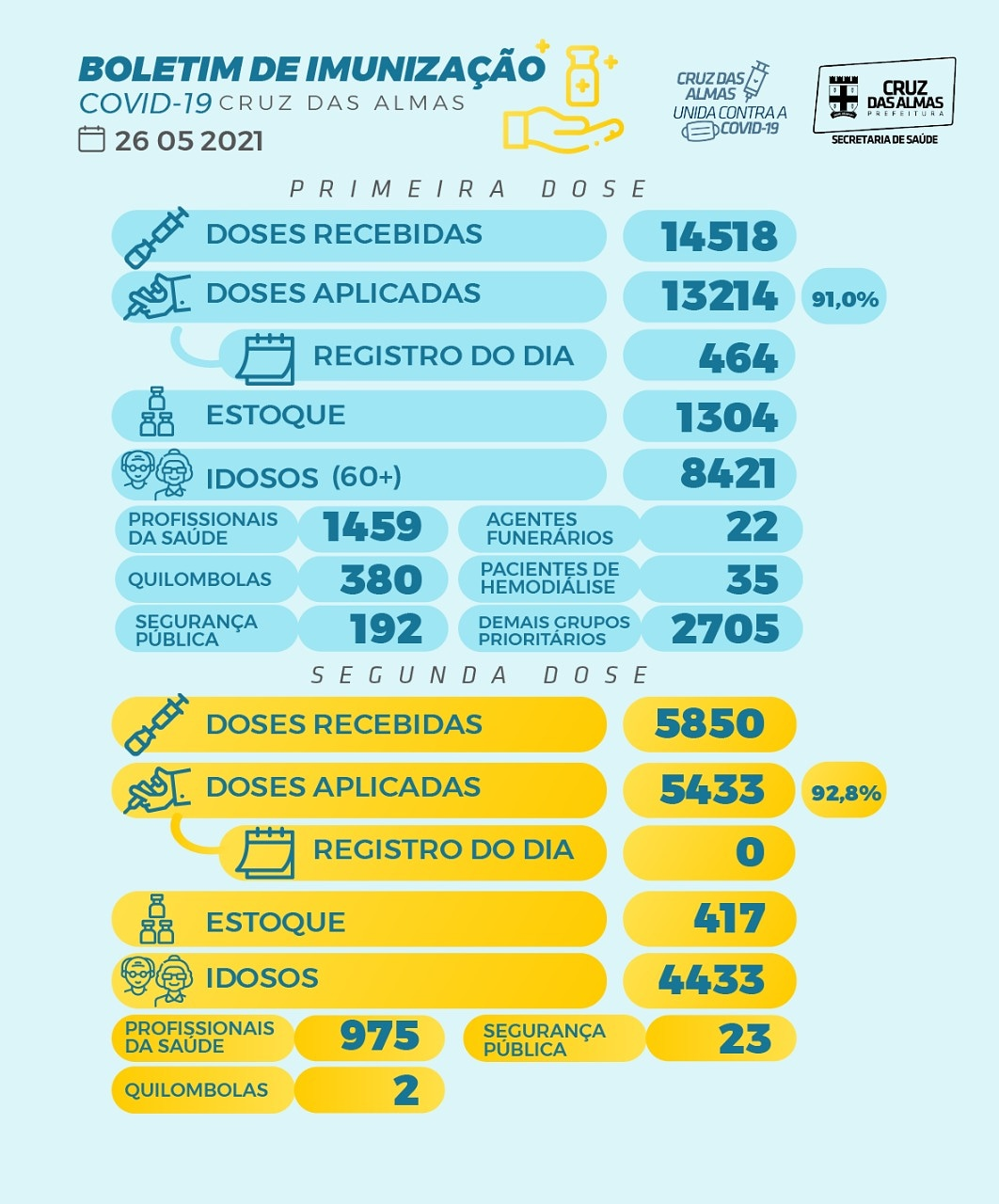 BOLETIM DE IMUNIZAÇÃO 26/05/2021