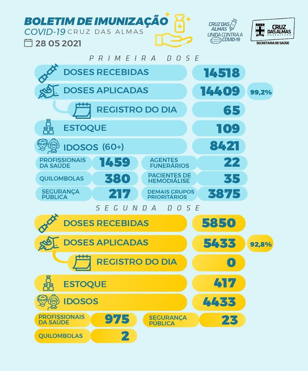 BOLETIM DE IMUNIZAÇÃO 28/05/2021