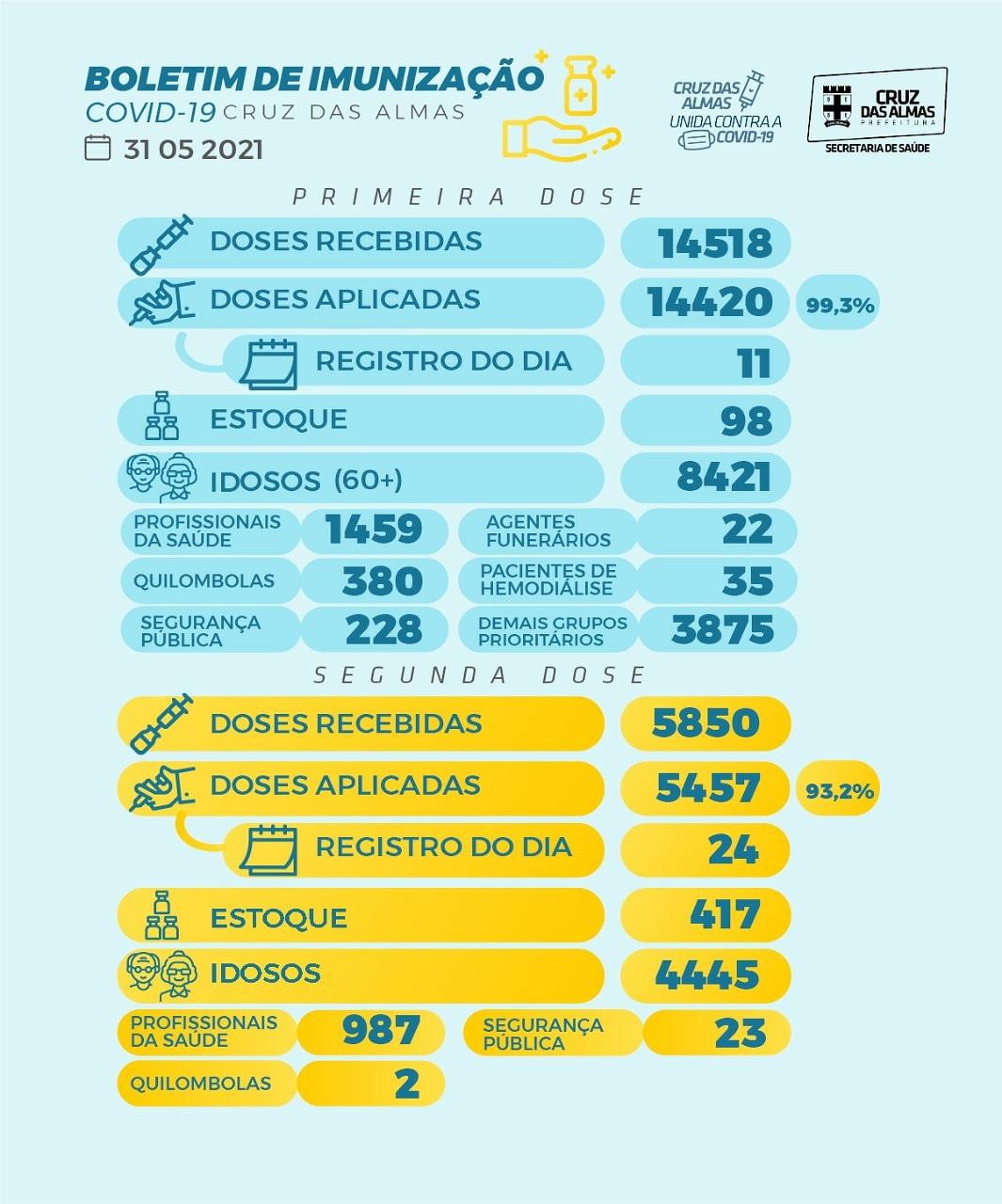 BOLETIM DE IMUNIZAÇÃO 31/05/2021