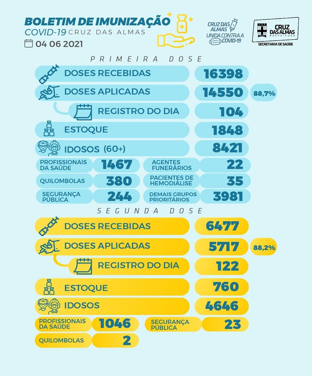 BOLETIM DE IMUNIZAÇÃO 04/06/2021