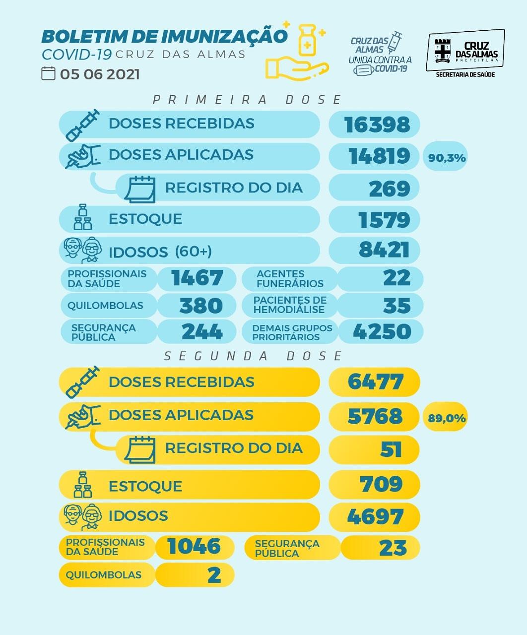 BOLETIM DE IMUNIZAÇÃO 05/06/2021