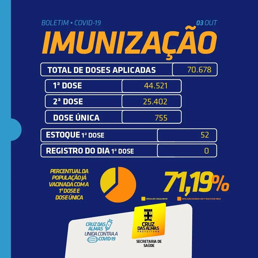 BOLETIM DE IMUNIZAÇÃO 03/10/2021