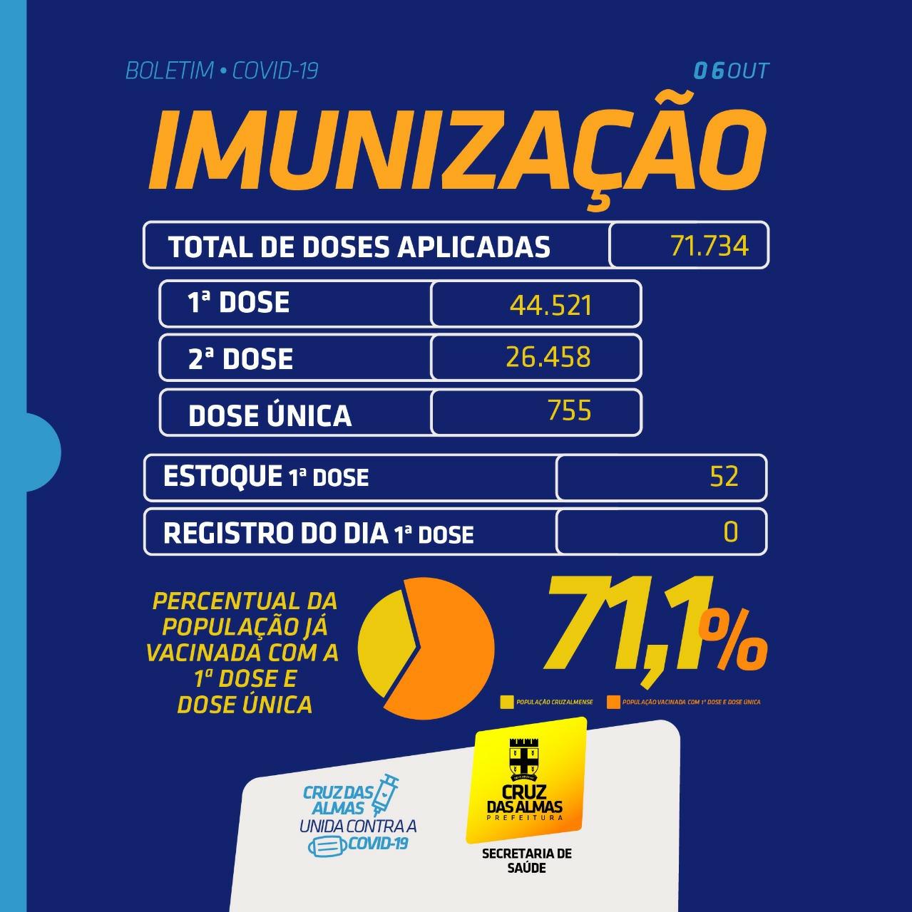 BOLETIM DE IMUNIZAÇÃO 06/10/2021