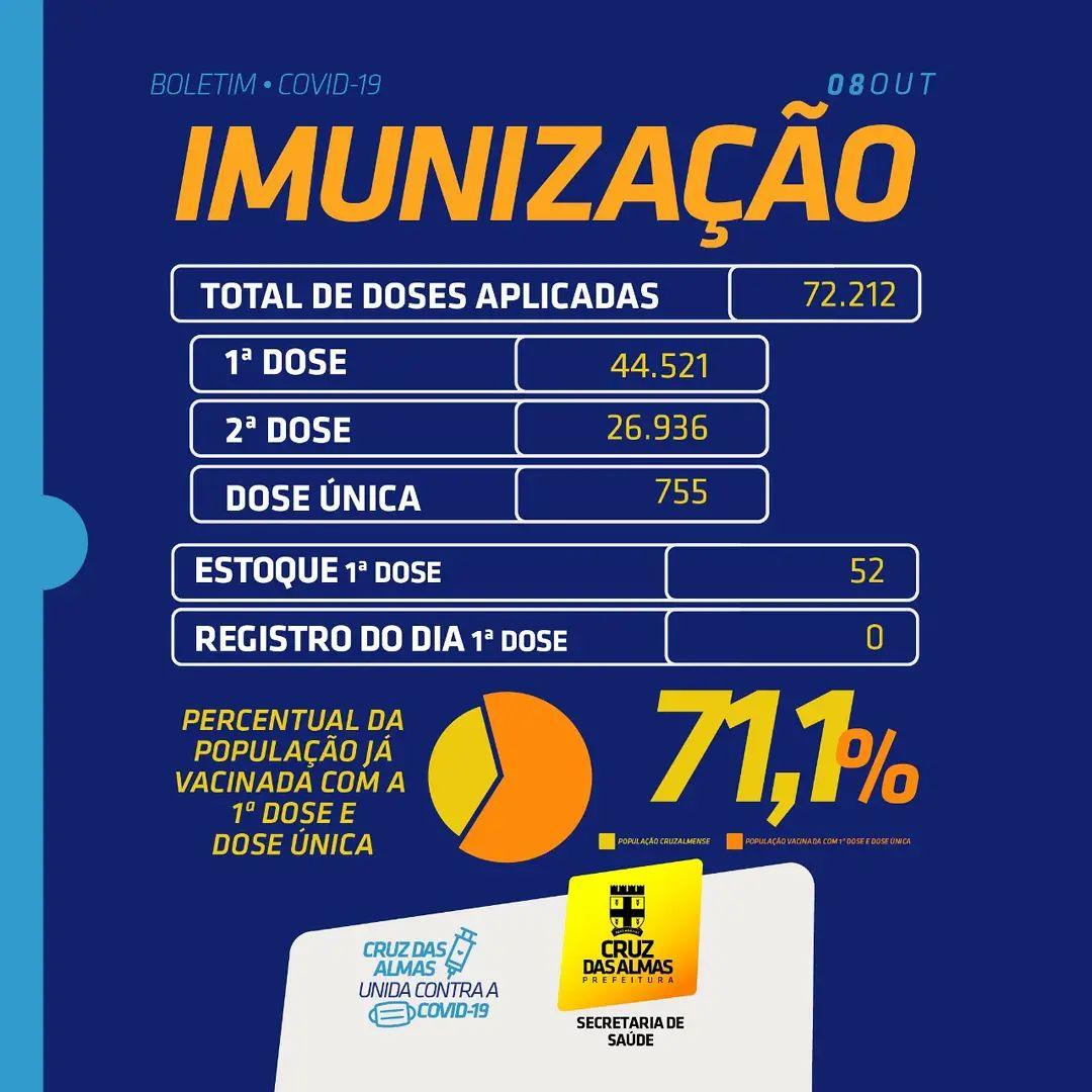 BOLETIM DE IMUNIZAÇÃO 08/10/2021