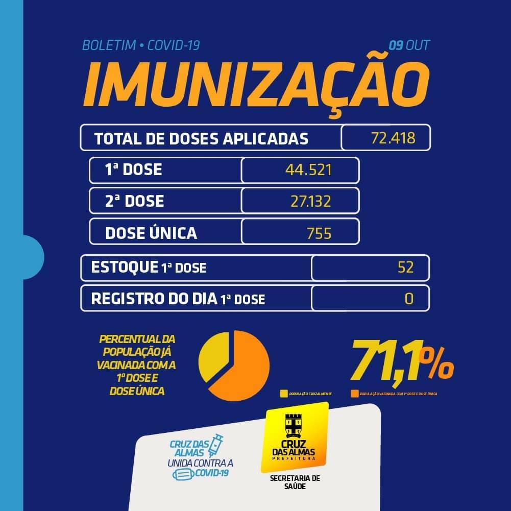BOLETIM DE IMUNIZAÇÃO 09/10/2021
