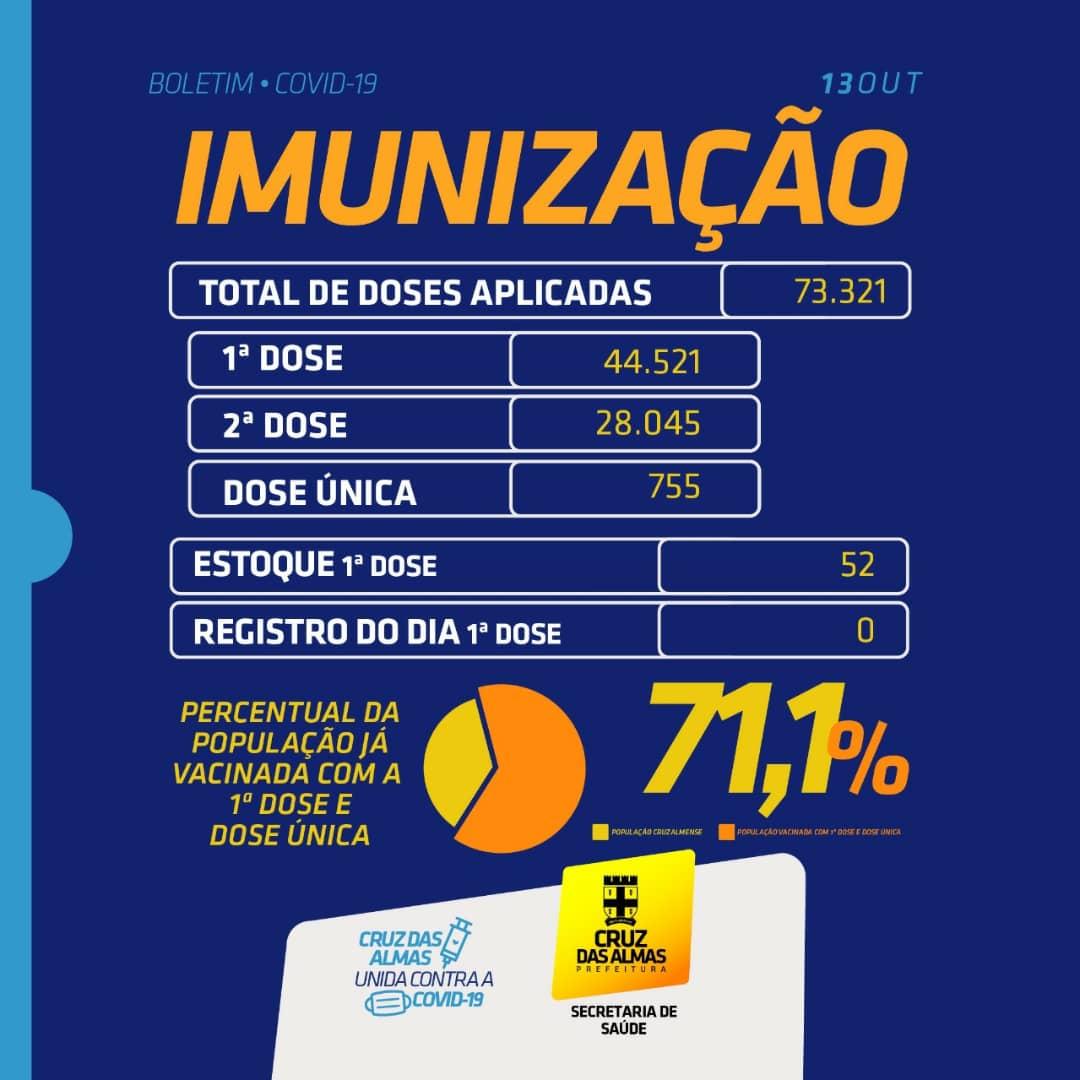 BOLETIM DE IMUNIZAÇÃO 13/10/2021