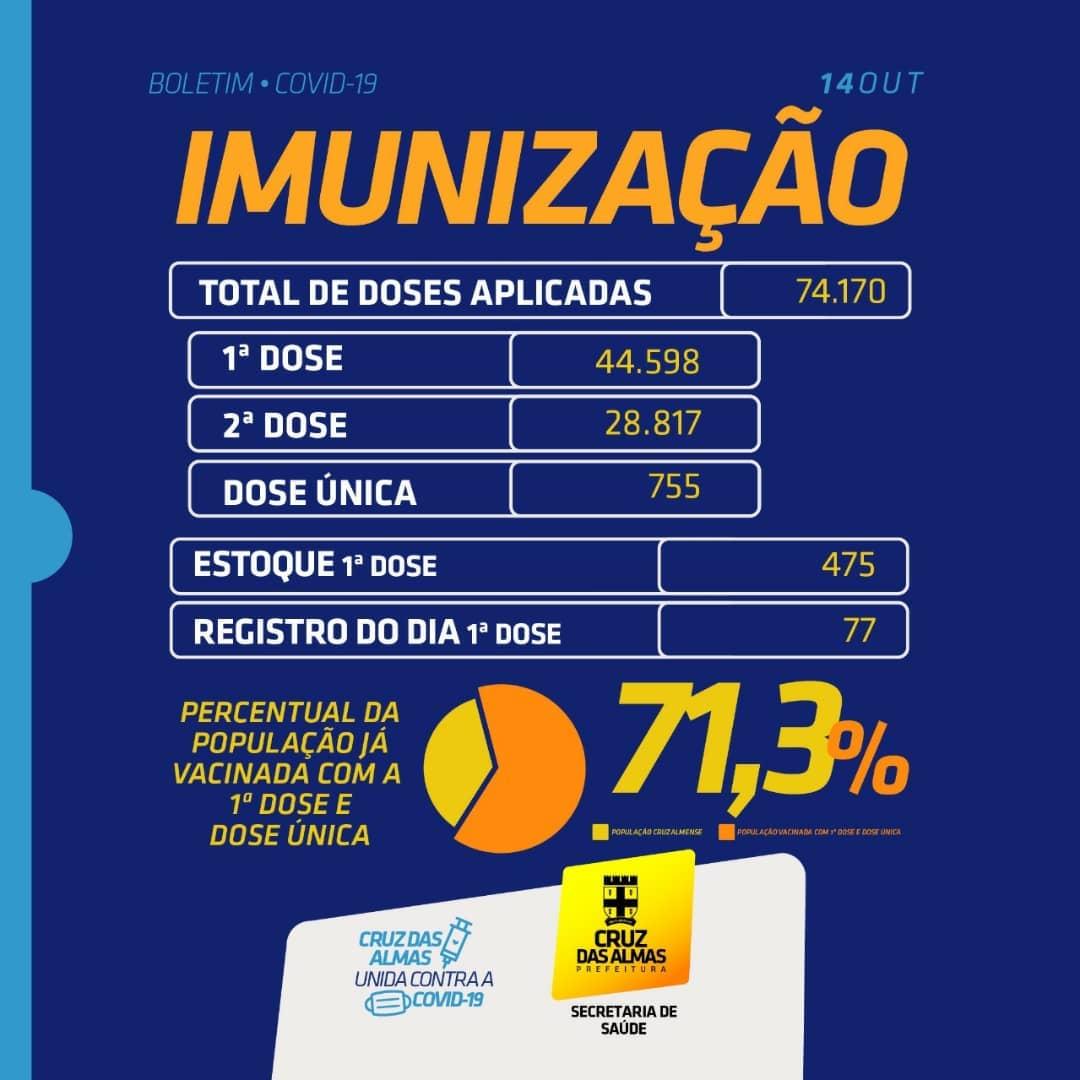 BOLETIM DE IMUNIZAÇÃO 14/10/2021