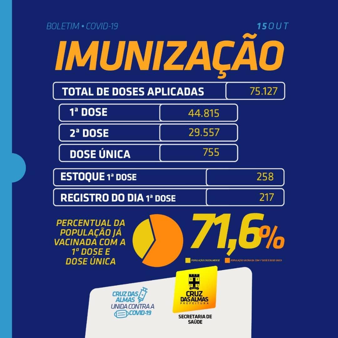 BOLETIM DE IMUNIZAÇÃO 15/10/2021