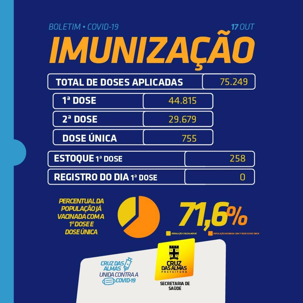 BOLETIM DE IMUNIZAÇÃO 17/10/2021