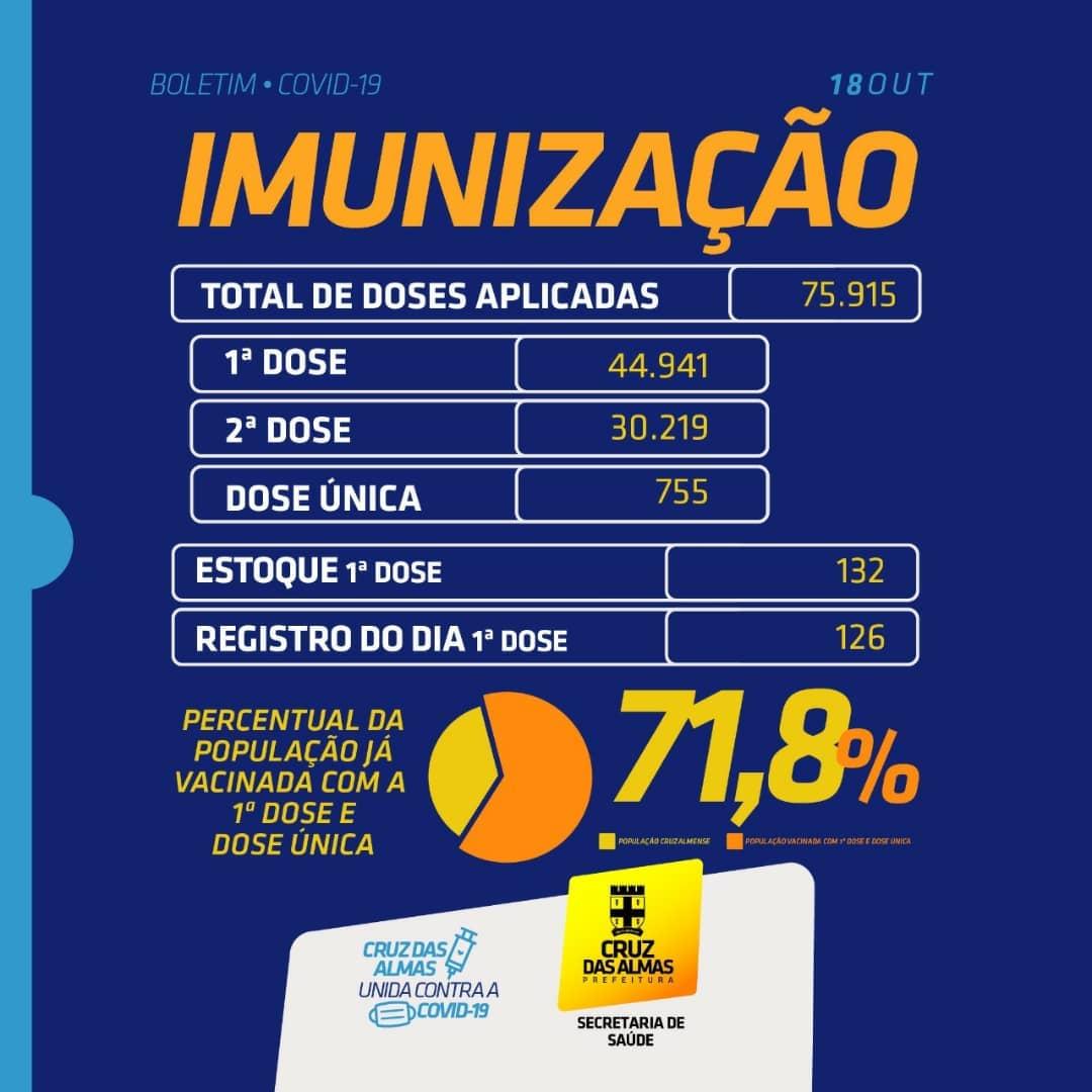 BOLETIM DE IMUNIZAÇÃO 18/10/2021